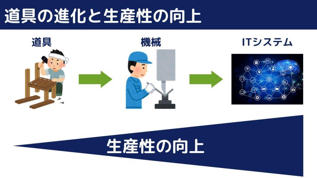 道具の進化と生産性向上